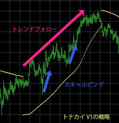 tonakai_strategy