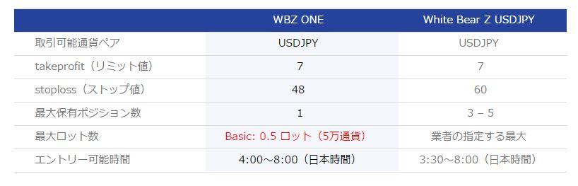 z-one比較
